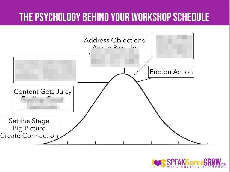 WorkShopPsychologyofSchedule